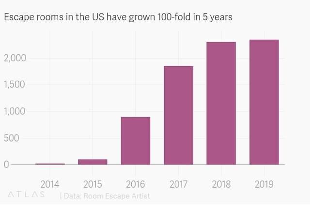In 5 Jahren hat sich die Zahl der Escape Rooms in den USA verhundertfacht